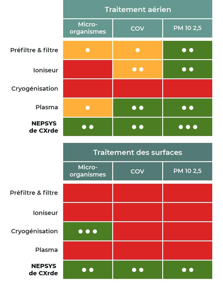 tableau comparatif CXrde et autres procédés